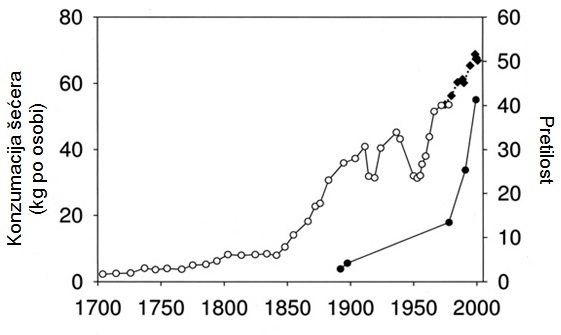 konzumacija secera rast - graf